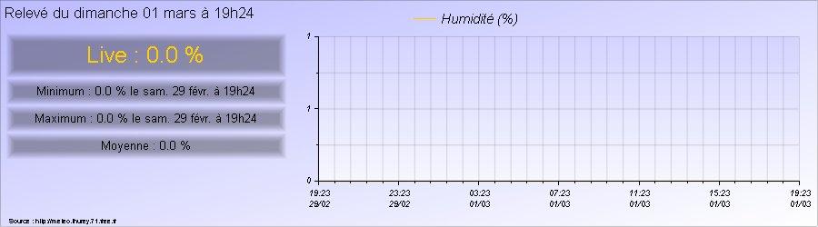 Taux d'humidité relevé à Thurey