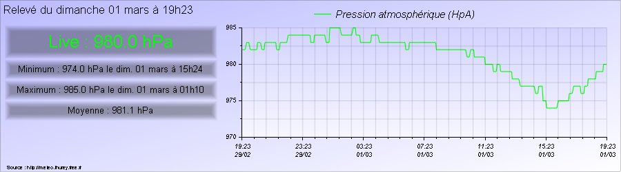 Pression atmosphérique relevée à Thurey