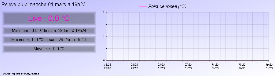 Point de rosée mesurée à hurey