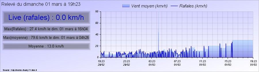 Vitesse du vent à Thurey