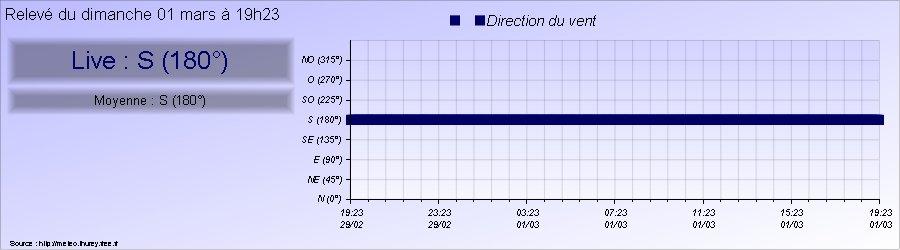 Direction du vent à Thurey